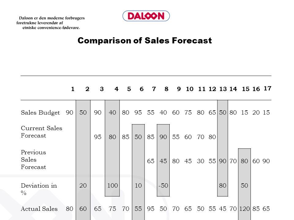 Comparison of Sales Forecast 12345678910111213141516 17 Sales Budget9050904080955540607580655080152015 Current Sales Forecast 95808550859055607080 Pre