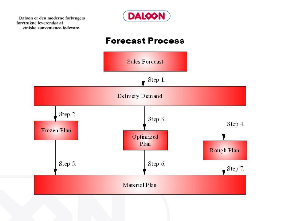 Forecast Process