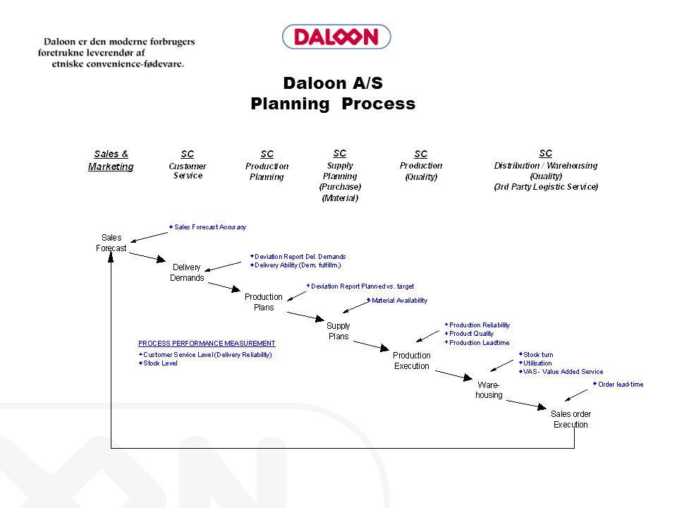NEW PRODUCT DEVELOPMENT GUIDE LINE MINIMUM / MAXIMUM STOCK MAKE TO STOCK: MINIMUM:3 WEEK OF SALES FORECAST MAXIMUM:8 WEEKS OF SALES FORECAST OR BASED ON DALOONS SERVICE LEVEL TO CUSTOMER MAKE TO ORDER: STOCK LEVEL ZERO Stock Replenishment Leadtime is 2 weeks