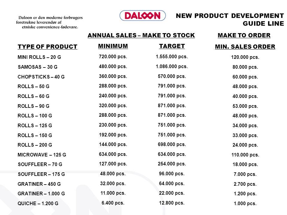 NEW PRODUCT DEVELOPMENT GUIDE LINE TYPE OF PRODUCT MINI ROLLS – 20 G SAMOSAS – 30 G CHOPSTICKS – 40 G ROLLS – 50 G ROLLS – 60 G ROLLS – 90 G ROLLS – 1