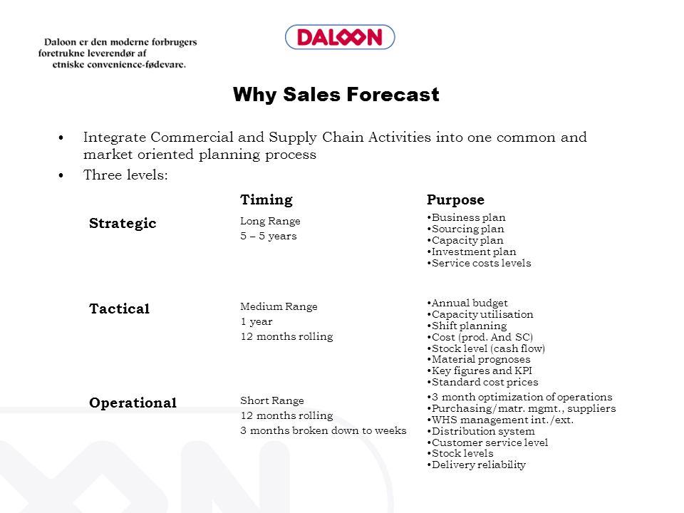 AGENDA SALES FORECAST MEETING Sales Forecast Previous SFC.