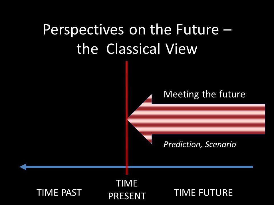 Perspectives on the Future – the Classical View Meeting the future Prediction, Scenario TIME PRESENT TIME PASTTIME FUTURE