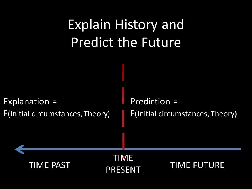 Explain History and Predict the Future TIME PASTTIME FUTURE Prediction = F (Initial circumstances, Theory) Explanation = F (Initial circumstances, Theory) TIME PRESENT