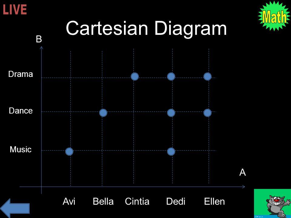 Arrow Diagram Avi Bella Cintia Dedi Ellen Music Dance Drama Like A B