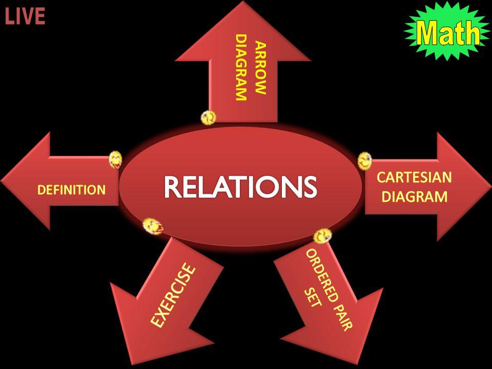 RELATIONS Oleh : Kharisma Ardhy W (A 410 080 107)