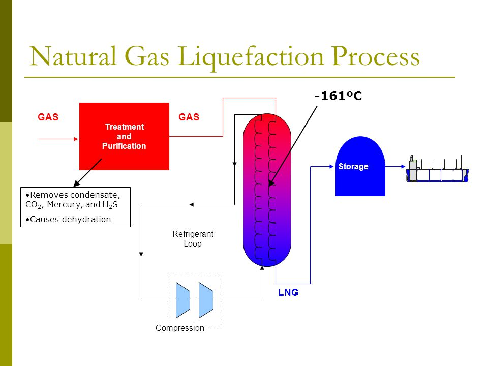 Natural Gas Liquefaction Process Compression Refrigerant Loop LNG GAS Storage Treatment and Purification -161ºC Removes condensate, CO 2, Mercury, and H 2 S Causes dehydration