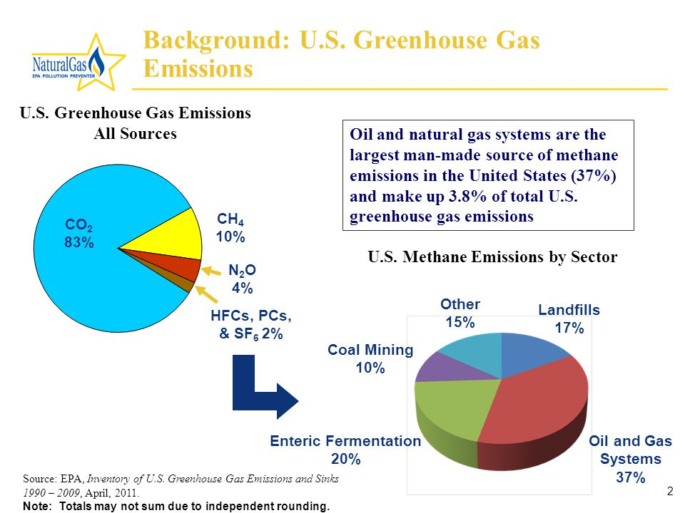 2 Source: EPA, Inventory of U.S. Greenhouse Gas Emissions and Sinks 1990 – 2009, April, 2011.