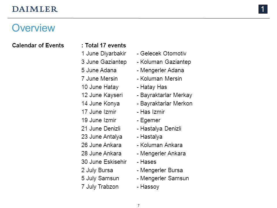 7 1 Calendar of Events: Total 17 events 1 June Diyarbakir- Gelecek Otomotiv 3 June Gaziantep- Koluman Gaziantep 5 June Adana- Mengerler Adana 7 June M