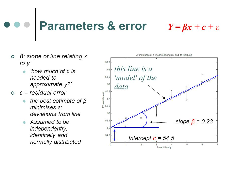 Parameters & error this line is a model of the data slope β = 0.23 Intercept c = 54.5 β: slope of line relating x to y 'how much of x is needed to approximate y ' ε = residual error the best estimate of β minimises ε: deviations from line Assumed to be independently, identically and normally distributed Y = βx + c + ε