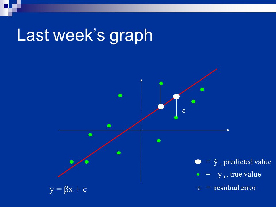 Last week's graph ε y = βx + c ε = residual error = y i, true value = ỹ, predicted value