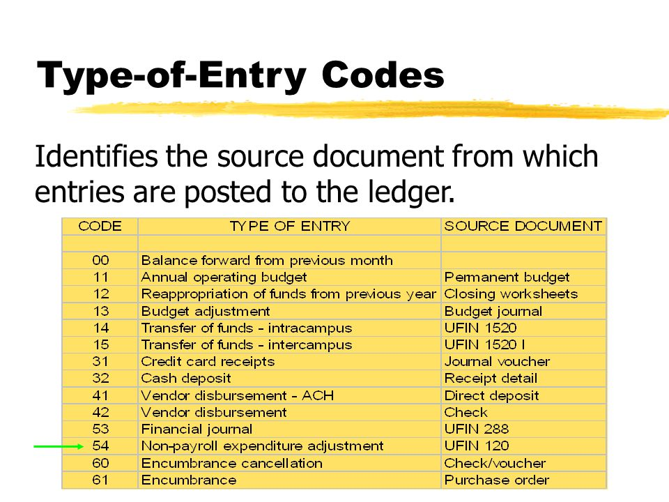 Type-of-Entry Codes Identifies the source document from which entries are posted to the ledger.