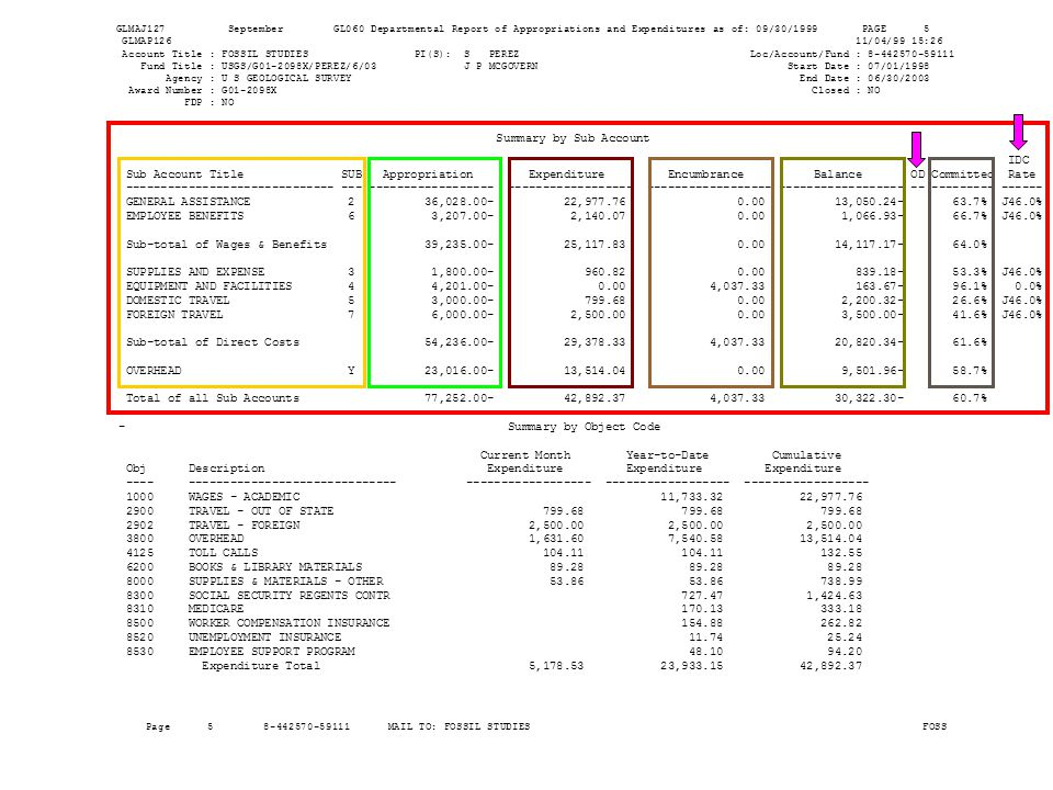 GLMAJ127 September GL060 Departmental Report of Appropriations and Expenditures as of: 09/30/1999 PAGE 5 GLMAP126 11/04/99 15:26 Account Title : FOSSIL STUDIES PI(S): S PEREZ Loc/Account/Fund : 8-442570-59111 Fund Title : USGS/G01-2098X/PEREZ/6/03 J P MCGOVERN Start Date : 07/01/1998 Agency : U S GEOLOGICAL SURVEY End Date : 06/30/2003 Award Number : G01-2098X Closed : NO FDP : NO ------------------------------------------------------------------------------------------------------------------------------------ Summary by Sub Account IDC Sub Account Title SUB Appropriation Expenditure Encumbrance Balance OD Committed Rate ------------------------------ --- ------------------ ------------------ ------------------ ------------------ -- --------- ------ GENERAL ASSISTANCE 2 36,028.00- 22,977.76 0.00 13,050.24- 63.7% J46.0% EMPLOYEE BENEFITS 6 3,207.00- 2,140.07 0.00 1,066.93- 66.7% J46.0% Sub-total of Wages & Benefits 39,235.00- 25,117.83 0.00 14,117.17- 64.0% SUPPLIES AND EXPENSE 3 1,800.00- 960.82 0.00 839.18- 53.3% J46.0% EQUIPMENT AND FACILITIES 4 4,201.00- 0.00 4,037.33 163.67- 96.1% 0.0% DOMESTIC TRAVEL 5 3,000.00- 799.68 0.00 2,200.32- 26.6% J46.0% FOREIGN TRAVEL 7 6,000.00- 2,500.00 0.00 3,500.00- 41.6% J46.0% Sub-total of Direct Costs 54,236.00- 29,378.33 4,037.33 20,820.34- 61.6% OVERHEAD Y 23,016.00- 13,514.04 0.00 9,501.96- 58.7% Total of all Sub Accounts 77,252.00- 42,892.37 4,037.33 30,322.30- 60.7% - Summary by Object Code Current Month Year-to-Date Cumulative Obj Description Expenditure Expenditure Expenditure ---- ------------------------------ ------------------ ------------------ ------------------ 1000 WAGES - ACADEMIC 11,733.32 22,977.76 2900 TRAVEL - OUT OF STATE 799.68 799.68 799.68 2902 TRAVEL - FOREIGN 2,500.00 2,500.00 2,500.00 3800 OVERHEAD 1,631.60 7,540.58 13,514.04 4125 TOLL CALLS 104.11 104.11 132.55 6200 BOOKS & LIBRARY MATERIALS 89.28 89.28 89.28 8000 SUPPLIES & MATERIALS - OTHER 53.86 53.86 738.99 8300 SOCIAL SECURITY REGENTS CONTR 727.47 1,424.63 8310 MEDICARE 170.13 333.18 8500 WORKER COMPENSATION INSURANCE 154.88 262.82 8520 UNEMPLOYMENT INSURANCE 11.74 25.24 8530 EMPLOYEE SUPPORT PROGRAM 48.10 94.20 Expenditure Total 5,178.53 23,933.15 42,892.37 Page 5 8-442570-59111 MAIL TO: FOSSIL STUDIES FOSS