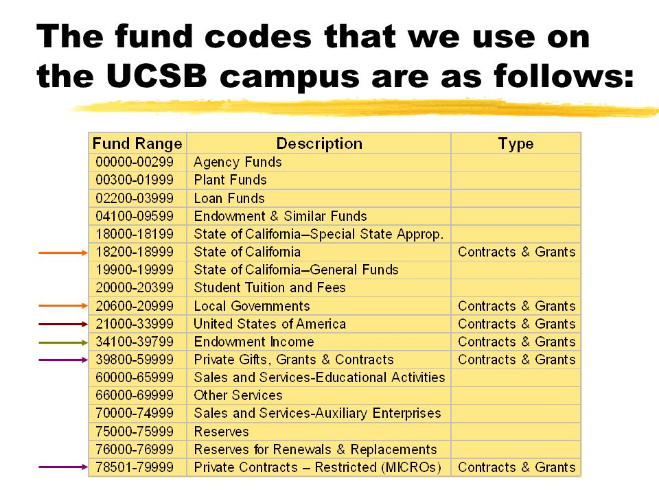 The fund codes that we use on the UCSB campus are as follows: