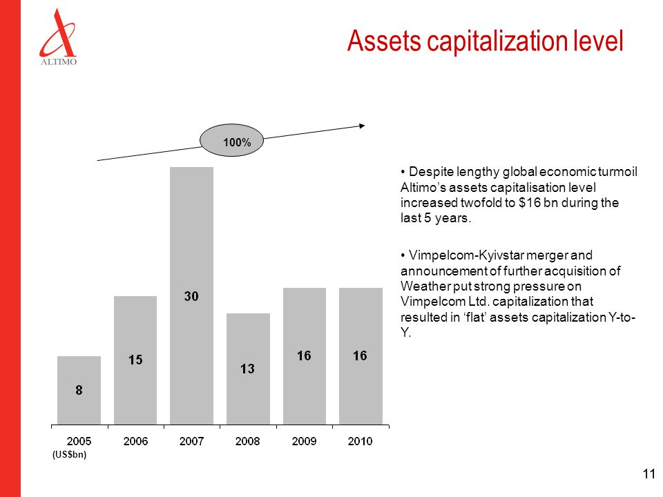 11 Assets capitalization level Despite lengthy global economic turmoil Altimo's assets capitalisation level increased twofold to $16 bn during the las