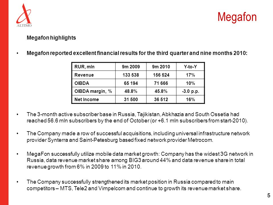 55 Megafon Megafon highlights Megafon reported excellent financial results for the third quarter and nine months 2010: The 3-month active subscriber base in Russia, Tajikistan, Abkhazia and South Ossetia had reached 56.6 mln subscribers by the end of October (or +6.1 mln subscribers from start-2010).