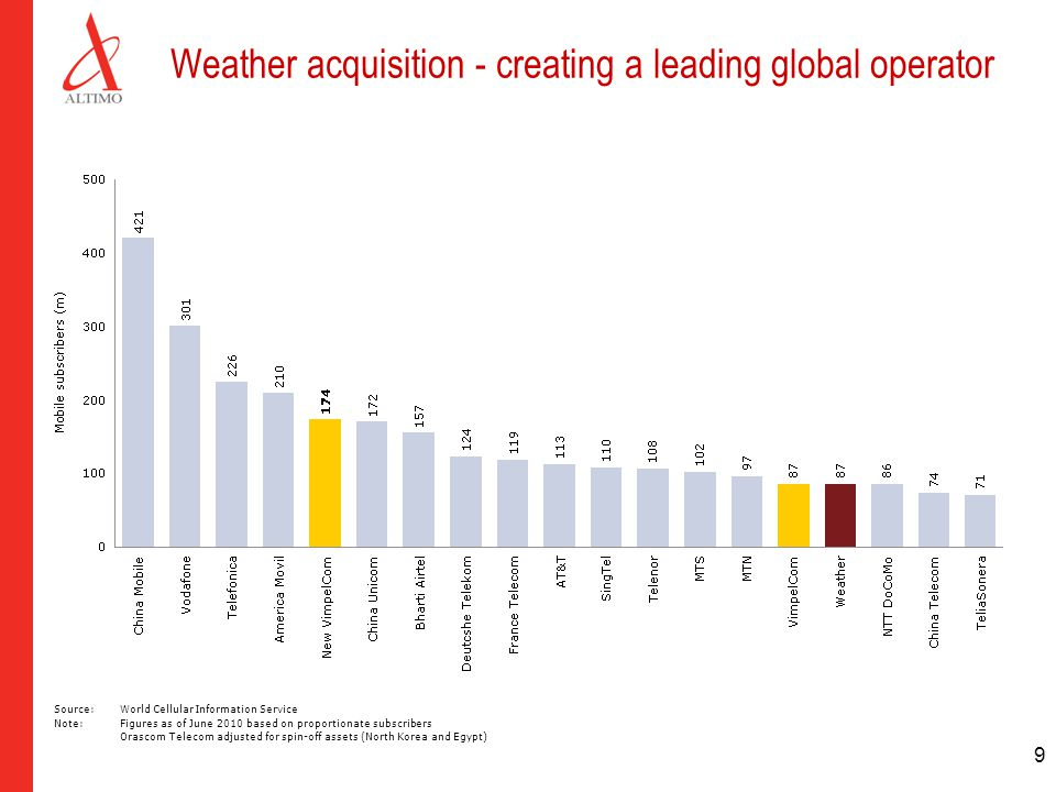 9 Weather acquisition - creating a leading global operator Source:World Cellular Information Service Note: Figures as of June 2010 based on proportion