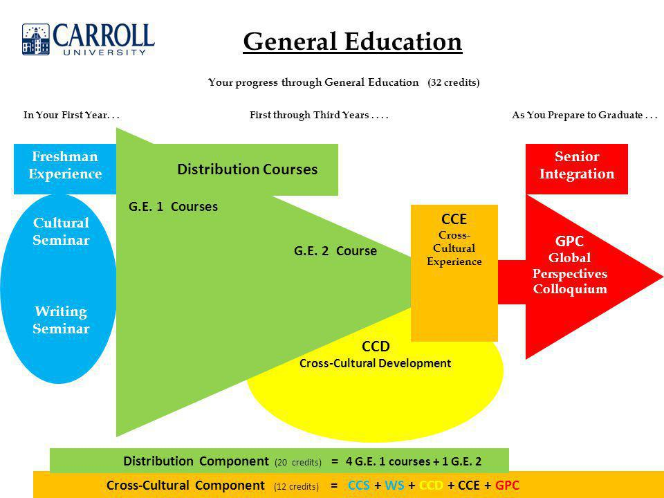 General Education GPC Global Perspectives Colloquium CCD Cross-Cultural Development Cultural Seminar Writing Seminar Distribution Courses Your progress through General Education (32 credits) In Your First Year...