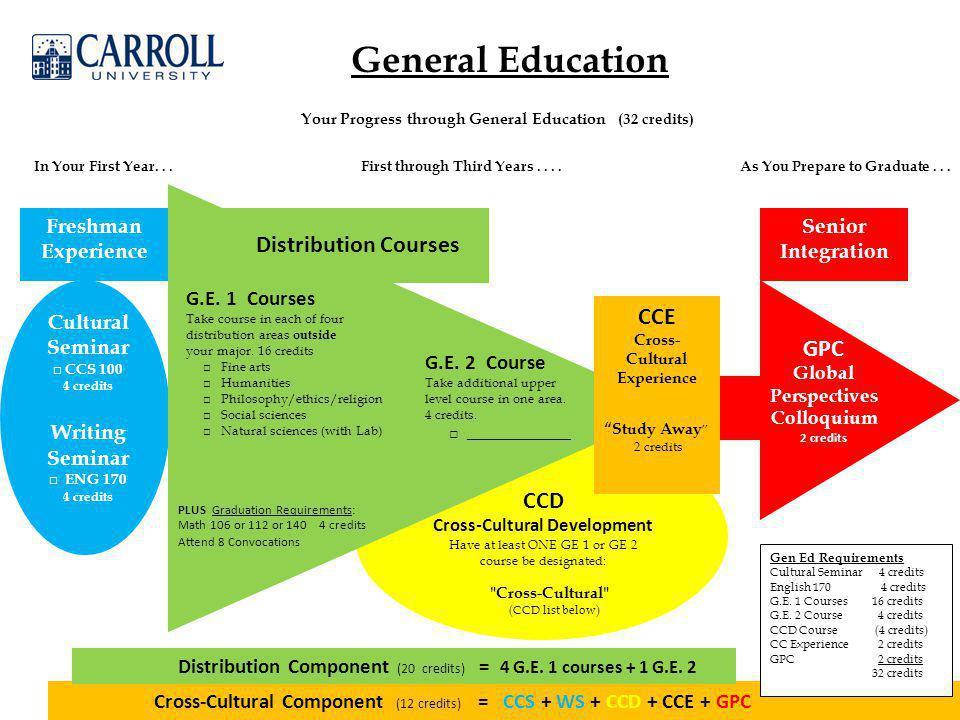 General Education Cultural Seminar □ CCS 100 4 credits Writing Seminar □ ENG 170 4 credits Your Progress through General Education (32 credits) In Your First Year...