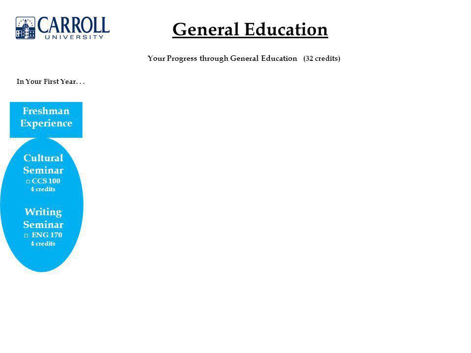 General Education Cultural Seminar □ CCS 100 4 credits Writing Seminar □ ENG 170 4 credits In Your First Year...