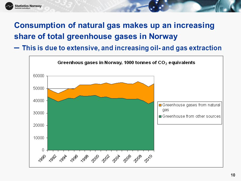 10 Consumption of natural gas makes up an increasing share of total greenhouse gases in Norway – This is due to extensive, and increasing oil- and gas extraction