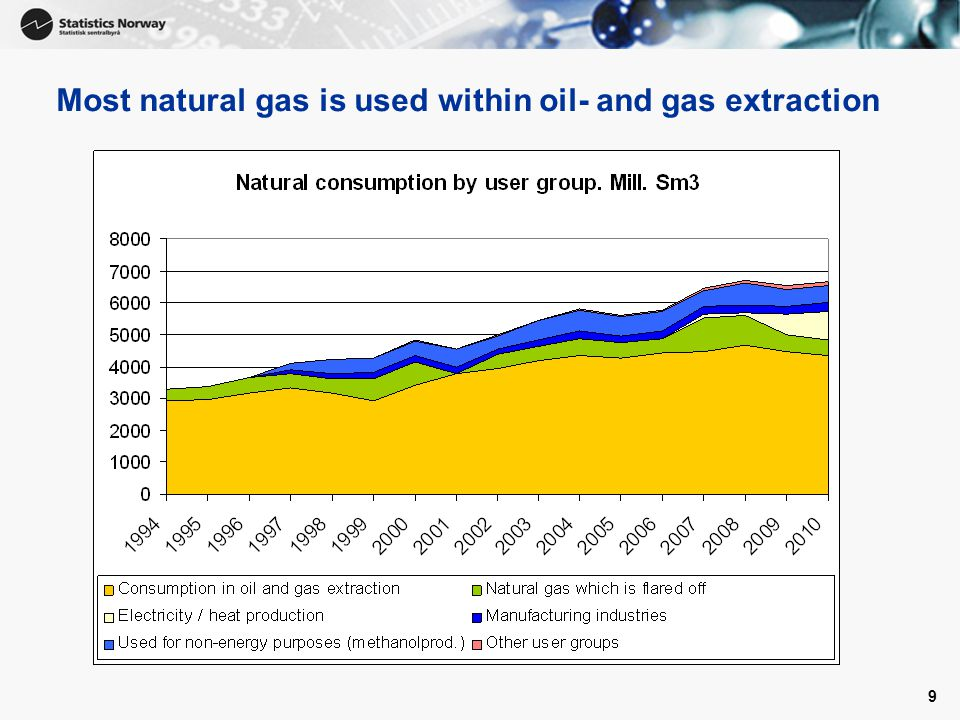 9 Most natural gas is used within oil- and gas extraction