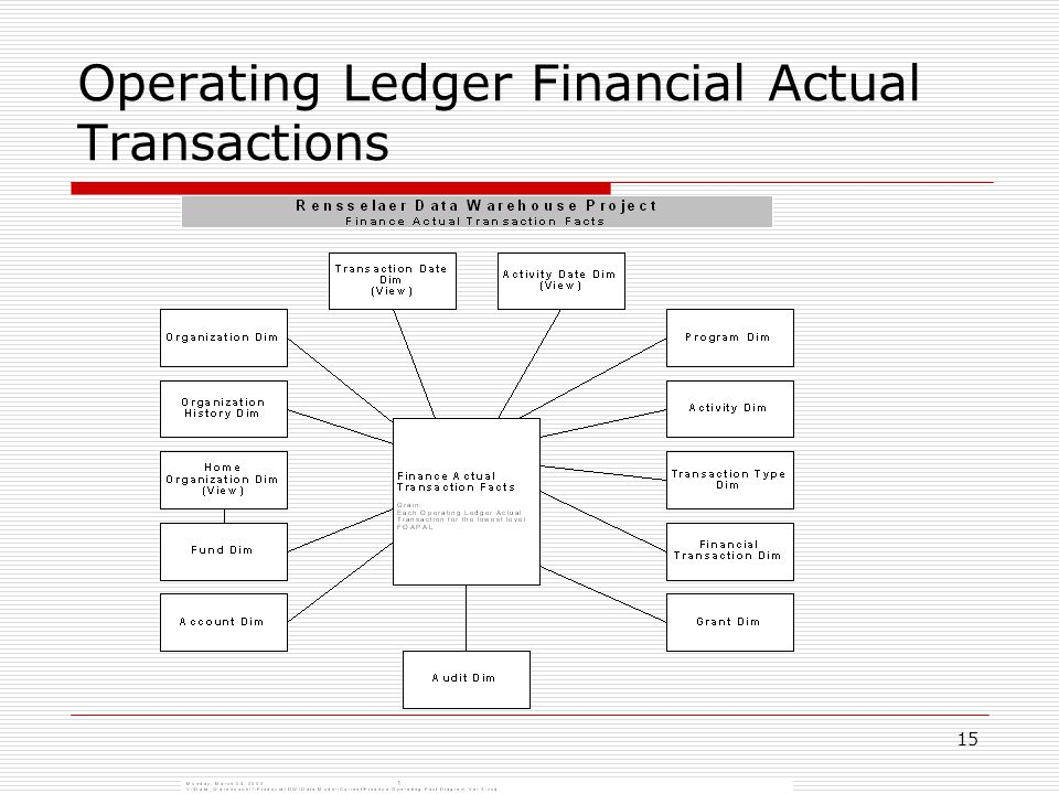 15 Operating Ledger Financial Actual Transactions