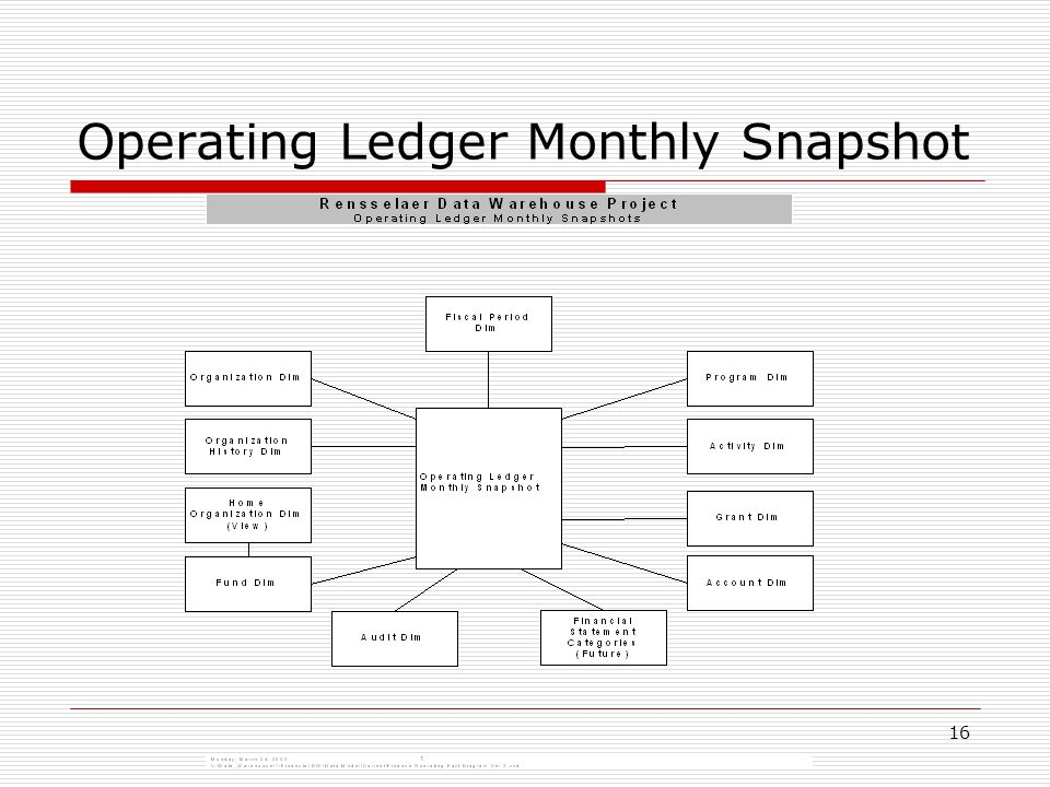 16 Operating Ledger Monthly Snapshot
