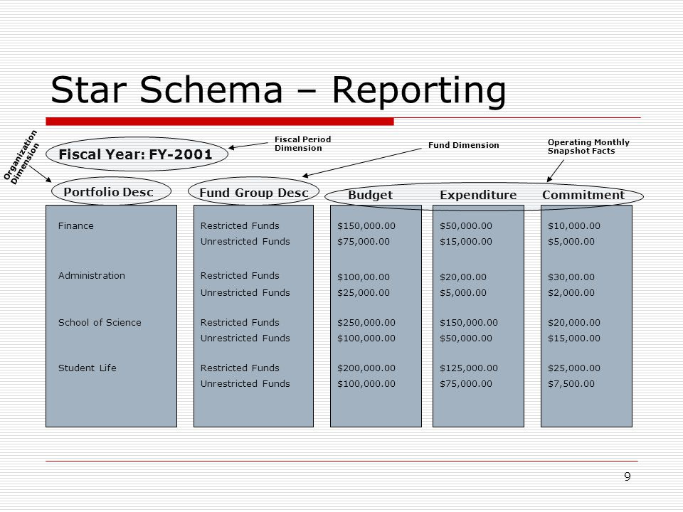 9 Star Schema – Reporting Portfolio Desc Fund Group Desc Budget Fiscal Year: FY-2001 Finance Administration School of Science Student Life Restricted Funds Unrestricted Funds Restricted Funds Unrestricted Funds Restricted Funds Unrestricted Funds Restricted Funds Unrestricted Funds $150,000.00 $75,000.00 $100,00.00 $25,000.00 $250,000.00 $100,000.00 $200,000.00 $100,000.00 Expenditure $50,000.00 $15,000.00 $20,00.00 $5,000.00 $150,000.00 $50,000.00 $125,000.00 $75,000.00 Commitment $10,000.00 $5,000.00 $30,00.00 $2,000.00 $20,000.00 $15,000.00 $25,000.00 $7,500.00 Operating Monthly Snapshot Facts Fund Dimension Fiscal Period Dimension Organization Dimension