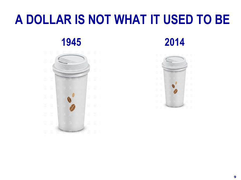 A DOLLAR IS NOT WHAT IT USED TO BE 19452014 9
