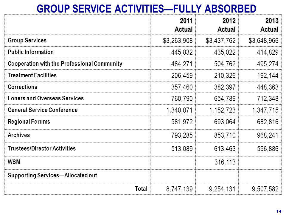2011Actual2012Actual2013Actual Group Services $3,263,908$3,437,762$3,648,966 Public Information 445,832435,022414,829 Cooperation with the Professional Community 484,271504,762495,274 Treatment Facilities 206,459210,326192,144 Corrections 357,460382,397448,363 Loners and Overseas Services 760,790654,789712,348 General Service Conference 1,340,0711,152,7231,347,715 Regional Forums 581,972693,064682,816 Archives 793,285853,710968,241 Trustees/Director Activities 513,089613,463596,886 WSM 316,113 Supporting Services—Allocated out Total 8,747,1399,254,1319,507,582 GROUP SERVICE ACTIVITIES—FULLY ABSORBED 14