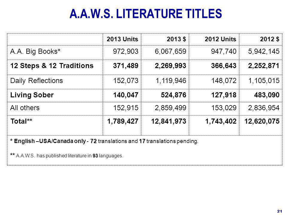 A.A.W.S. LITERATURE TITLES 2013 Units 2013 $ 2012 Units 2012 $ A.A.