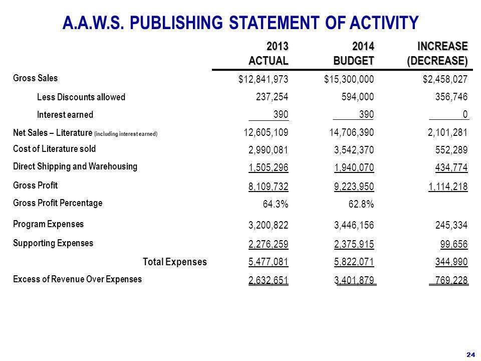 2013ACTUAL2014BUDGET INCREASE (DECREASE) Gross Sales $12,841,973$15,300,000$2,458,027 Less Discounts allowed 237,254594,000356,746 Interest earned 390 0 Net Sales – Literature (including interest earned) 12,605,10914,706,3902,101,281 Cost of Literature sold 2,990,0813,542,370552,289 Direct Shipping and Warehousing 1,505,2961,940,070434,774 Gross Profit 8,109,7329,223,9501,114,218 Gross Profit Percentage 64.3%62.8% Program Expenses 3,200,8223,446,156245,334 Supporting Expenses 2,276,2592,375,91599,656 Total Expenses 5,477,0815,822,071344,990 Excess of Revenue Over Expenses 2,632,6513,401,879769,228 A.A.W.S.