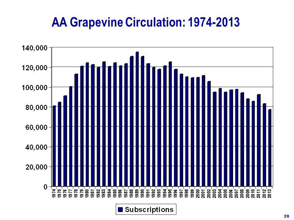 AA Grapevine Circulation: 1974-2013 28