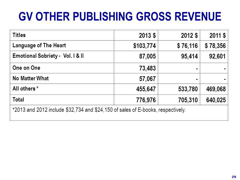GV OTHER PUBLISHING GROSS REVENUE Titles 2013 $2012 $2011 $ Language of The Heart $103,774$ 76,116$ 78,356 Emotional Sobriety - Vol.