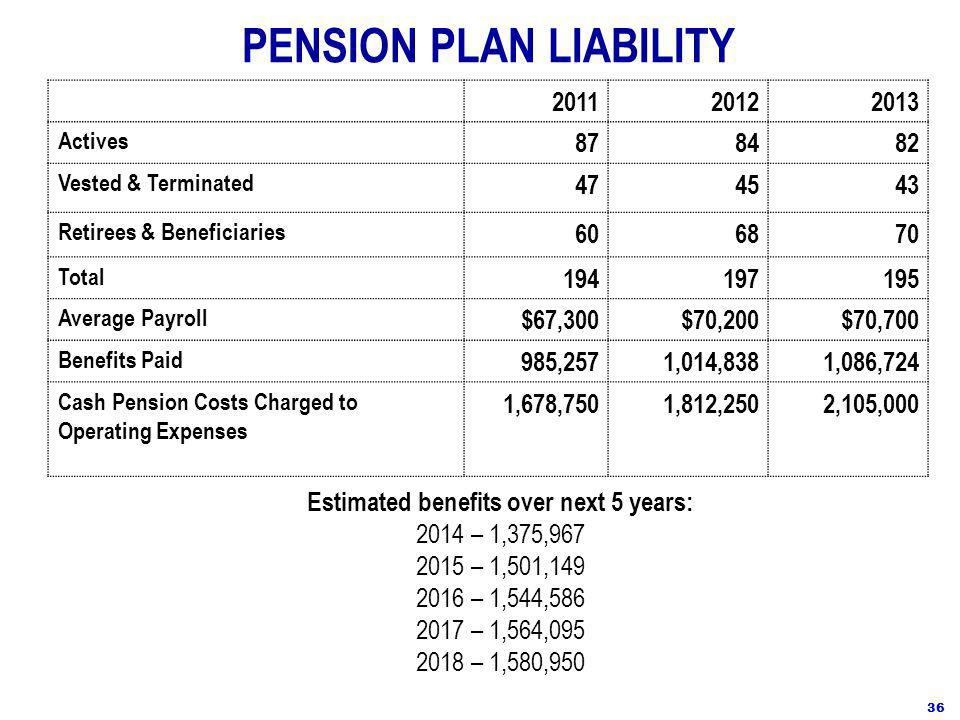 PENSION PLAN LIABILITY 2011 2012 2013 Actives 878482 Vested & Terminated 474543 Retirees & Beneficiaries 606870 Total 194197195 Average Payroll $67,300$70,200$70,700 Benefits Paid 985,2571,014,8381,086,724 Cash Pension Costs Charged to Operating Expenses 1,678,7501,812,2502,105,000 36 Estimated benefits over next 5 years: 2014 – 1,375,967 2015 – 1,501,149 2016 – 1,544,586 2017 – 1,564,095 2018 – 1,580,950