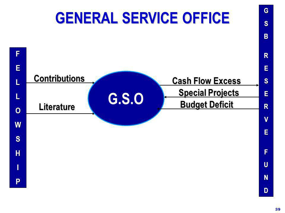 Contributions Literature FELLOWSHIP GSBRESERVEFUND Cash Flow Excess Special Projects Budget Deficit GENERAL SERVICE OFFICE GENERAL SERVICE OFFICE 39 G.S.O