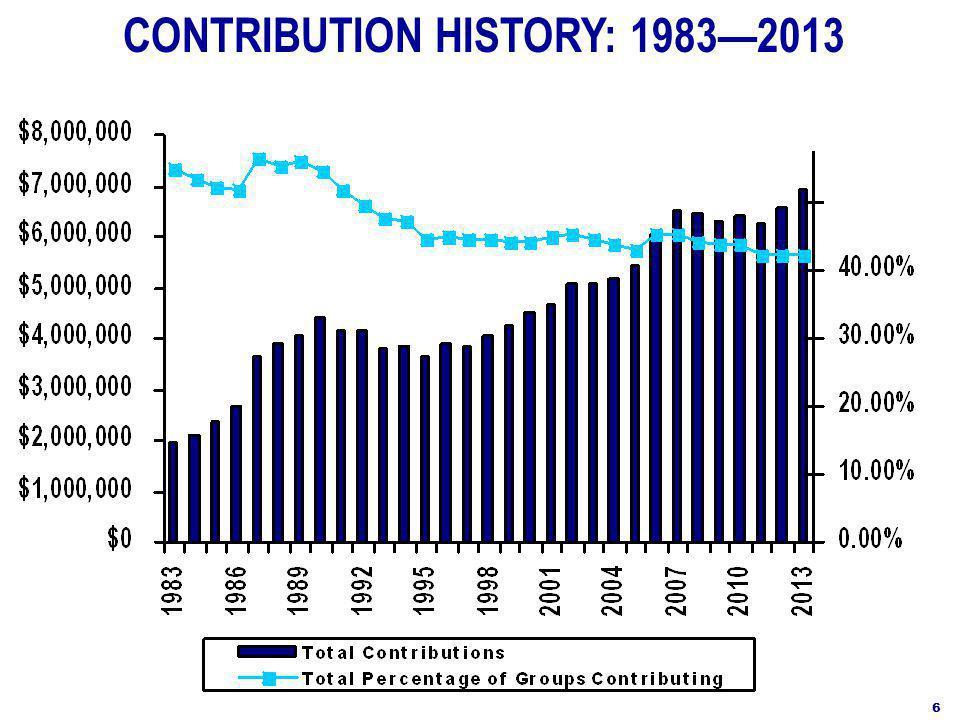 CONTRIBUTION HISTORY: 1983—2013 6