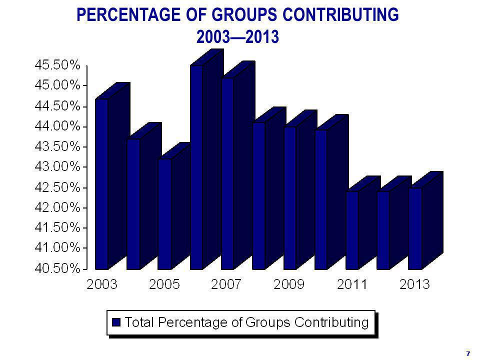 PERCENTAGE OF GROUPS CONTRIBUTING 2003—2013 7