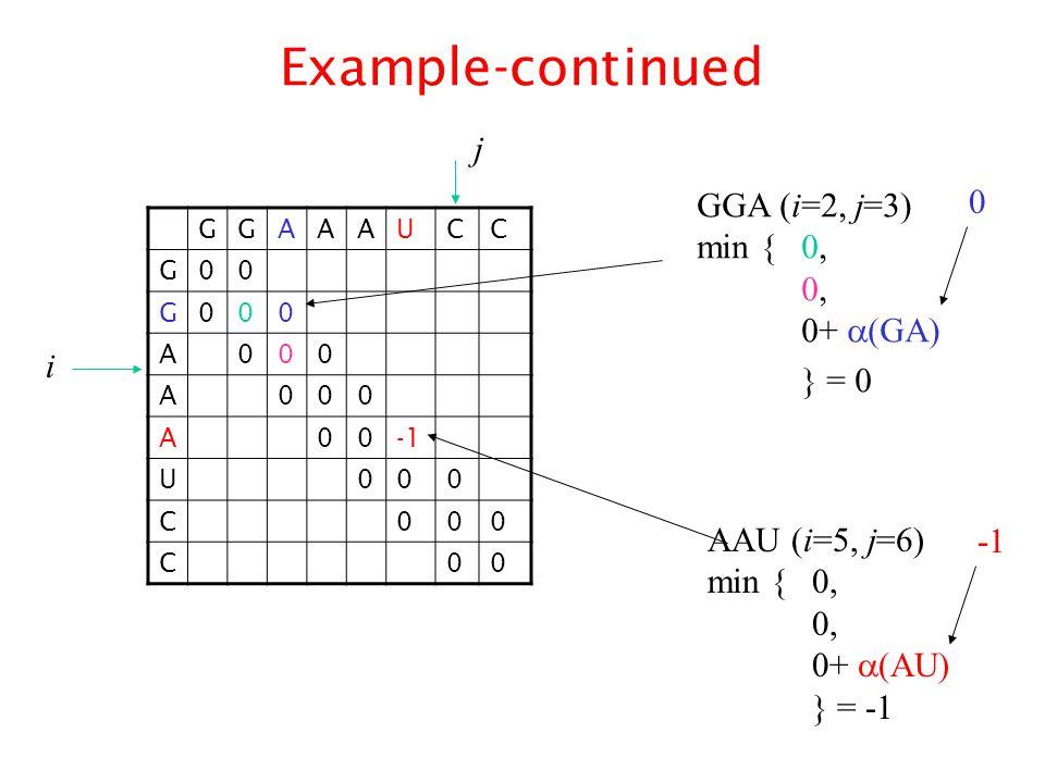 Example-continued GGAAAUCC G00 G000 A000 A000 A00 U000 C000 C00 GGA (i=2, j=3) min {0, 0, 0+  (GA) } = 0 AAU (i=5, j=6) min { 0, 0, 0+  (AU) } = -1 0 i j