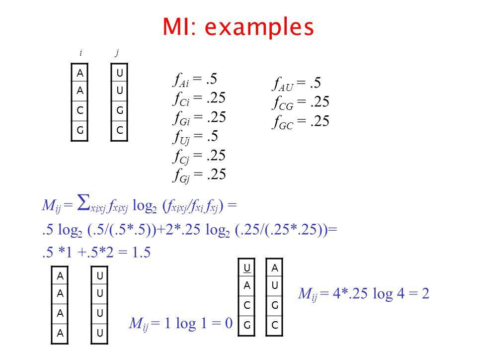 MI: examples A A C G U U G C f Ai =.5 f Ci =.25 f Gi =.25 f Uj =.5 f Cj =.25 f Gj =.25 f AU =.5 f CG =.25 f GC =.25 M ij =  x i x j f x i x j log 2 (f x i x j /f x i f x j ) =.5 log 2 (.5/(.5*.5))+2*.25 log 2 (.25/(.25*.25))=.5 *1 +.5*2 = 1.5 A A A A U U U U M ij = 1 log 1 = 0 U A C G A U G C M ij = 4*.25 log 4 = 2 i j