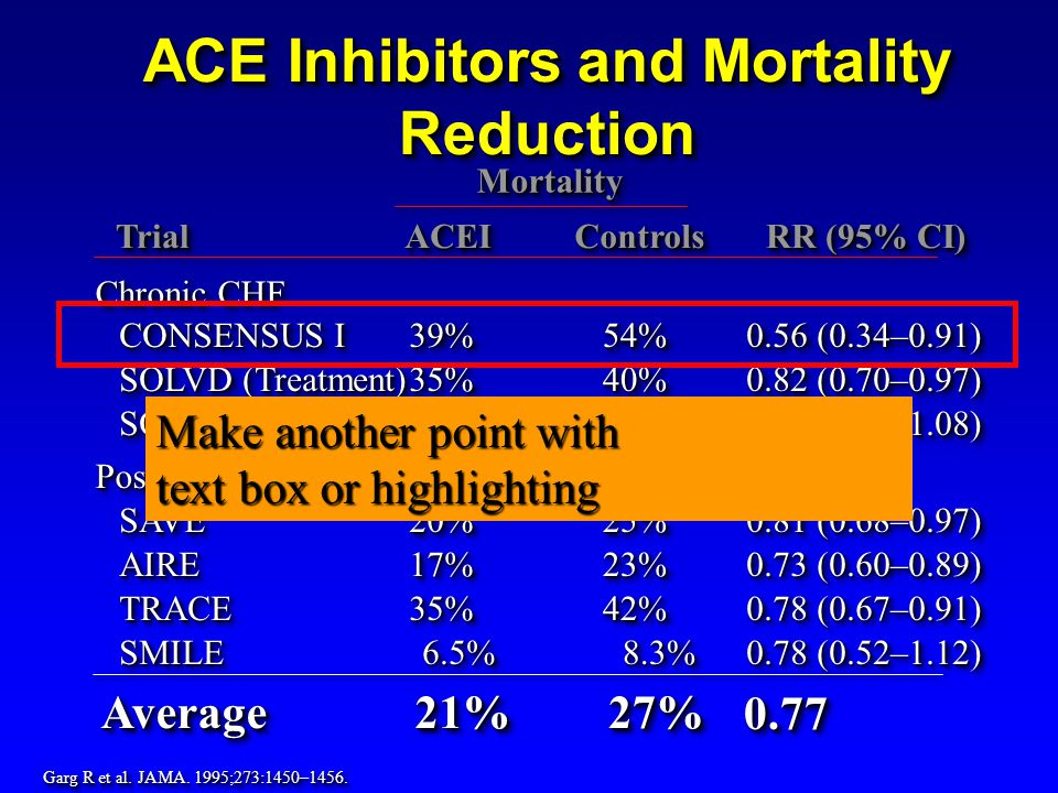 TrialTrialACEIACEIControlsControls RR (95% CI) CONSENSUS I SOLVD (Treatment) SOLVD (Prevention) Chronic CHF Post MI SAVESAVE TRACETRACE AIREAIRE 39%39%54%54% 0.56 (0.34–0.91) 40%40%35%35% 0.82 (0.70–0.97) 15%15%16%16% 0.92 (0.79–1.08) 25%25%20%20% 0.81 (0.68–0.97) 17%17%23%23% 0.73 (0.60–0.89) SMILESMILE6.5%6.5% 8.3% 8.3% 0.78 (0.52–1.12) 0.78 (0.67–0.91) 35%35%42%42% ACE Inhibitors and Mortality Reduction MortalityMortality Garg R et al.