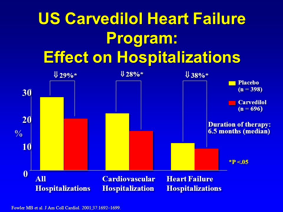 Placebo (n = 398) Carvedilol (n = 696 ) Placebo (n = 398) Carvedilol (n = 696 ) US Carvedilol Heart Failure Program: Effect on Hospitalizations *P <.05 Fowler MB et al.