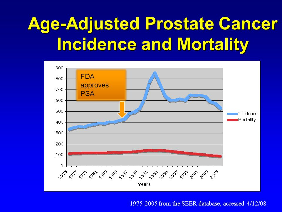 Age-Adjusted Prostate Cancer Incidence and Mortality 1975-2005 from the SEER database, accessed 4/12/08 FDA approves PSA