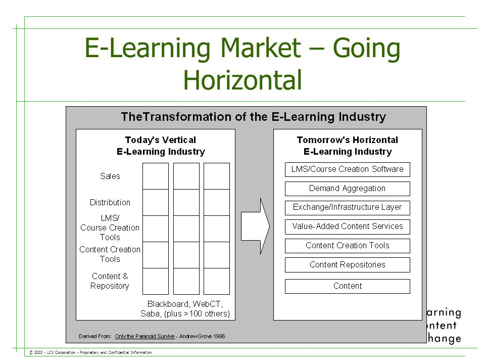 © LCX Corporation - Proprietary and Confidential Information E-Learning Market – Going Horizontal