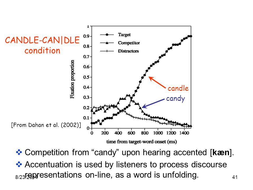 8/23/ Dahan et al. (2002) Example discourse: Put the CANDLE below the triangle.