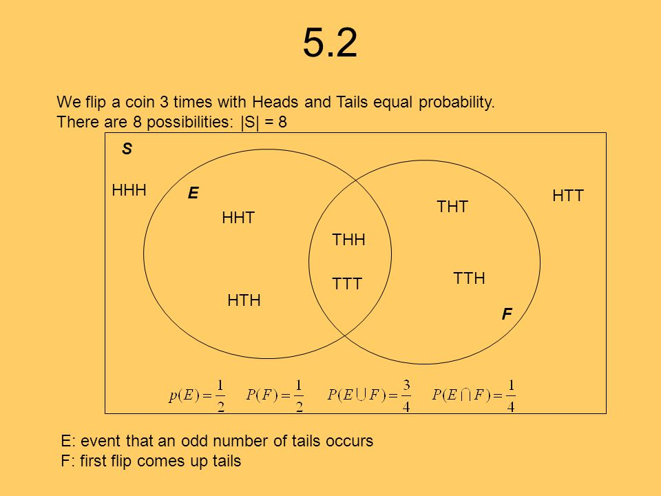 5.3 Example: X is number of heads in 2 coin tosses.