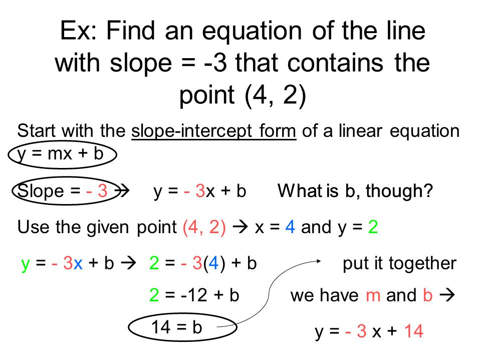 Ex: Find an equation of the line with slope = -3 that contains the point (4, 2) Start with the slope-intercept form of a linear equation y = mx + b Sl