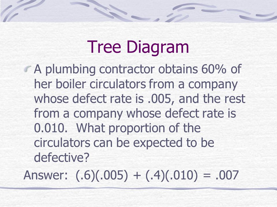 Tree Diagram A plumbing contractor obtains 60% of her boiler circulators from a company whose defect rate is.005, and the rest from a company whose defect rate is 0.010.