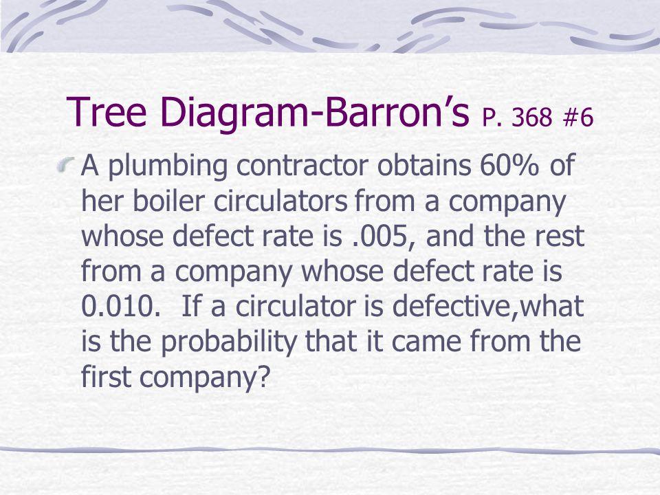 Tree Diagram-Barron's P.