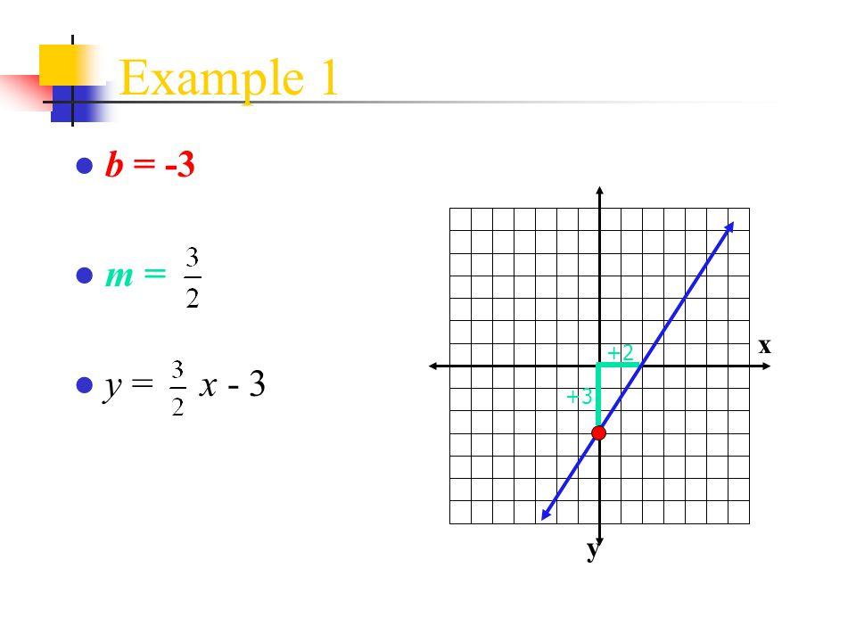 Example 1 ● b = -3 ● m = ● y = x - 3 x y +2 +3